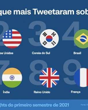 Conversas no Twitter crescem e times brasileiros são destaque na plataforma