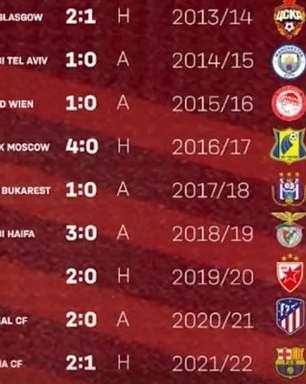 Prestes a enfrentar o Barcelona, Bayern venceu últimas 17 estreias na Champions
