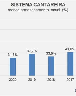 Cantareira está com o menor volume desde março de 2016