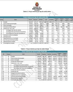 Prefeitura de SP retoma processo de concessão de 22 cemitérios