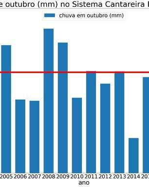 Nível operacional do Cantareira é o menor desde Março de 2016