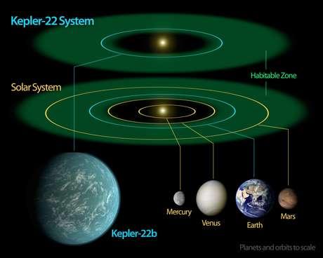 En la reunión de Barcelona se presentan también algunos resultados de la misión Kepler de la NASA, que está dedicada a detectar planetas extrasolares a través de estas frecuencias, con una técnica similar a la sismografía, pero adaptada al espacio.