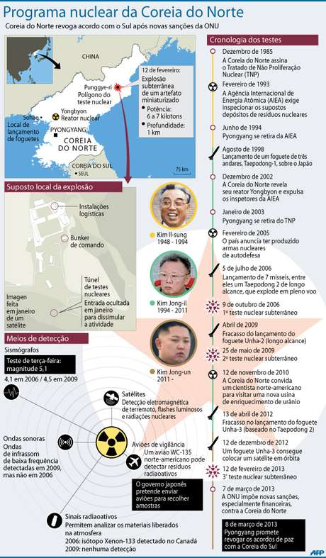 Infográfico mostra a cronologia do projeto nuclear norte-coreano