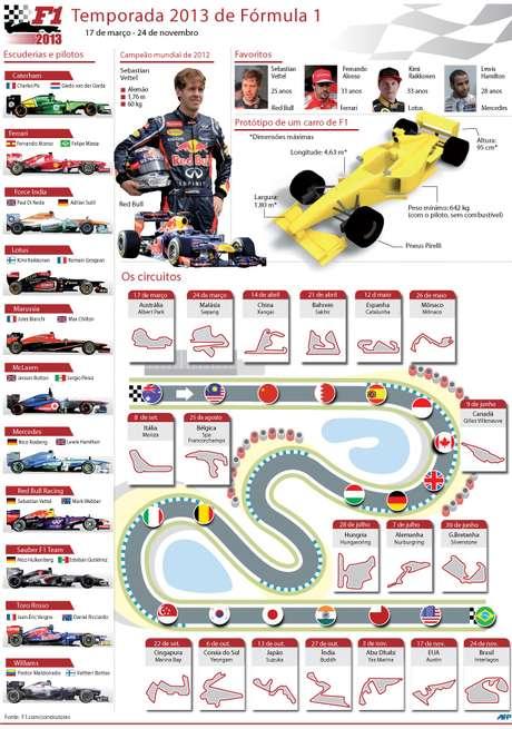 Guia Fórmula 1