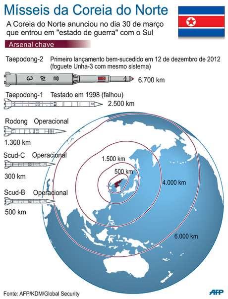 Infográfico mostra o alcance dos mísseis norte-coreanos