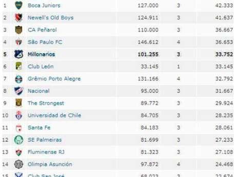 Millonarios quedó quinto en el ranking de asistencias en la Libertadores