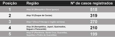 Áreas Integradas de Segurança Pública (Aisp) que lideram estatísticas de estupro no Rio