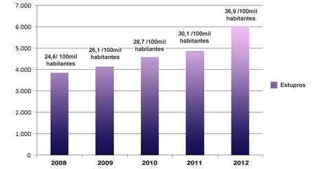 Número de estupros registrados no Rio de Janeiro por ano