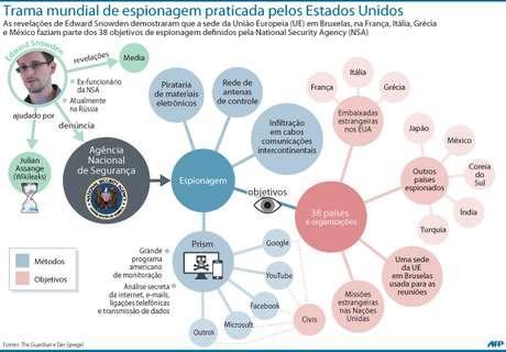info infográfico espionagem snowden eua nsa