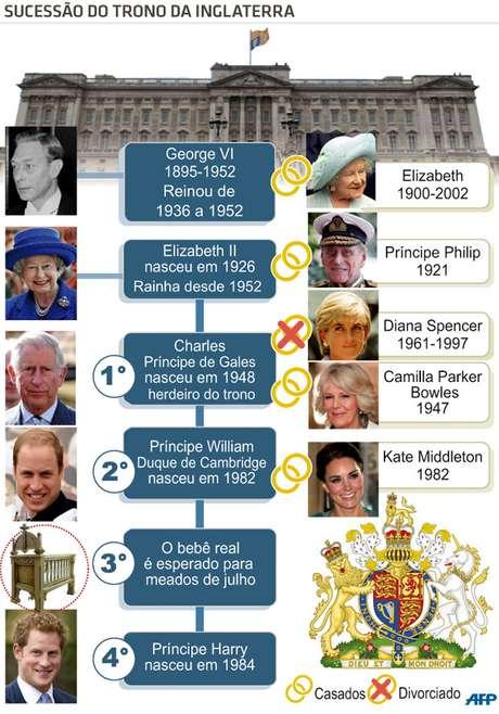 info infográfico sucessão bebê real kate willliam