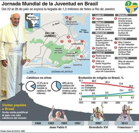 Así será la agenda del viaje del papa Francisco a Brasil
