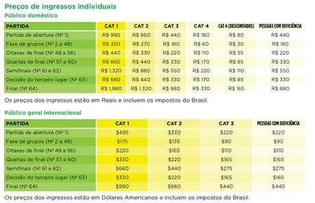 <p>Preços de entradas variam de acordo com categorias de estádios e com diferentes jogos</p>