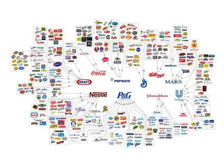 Dez empresas controlam 499 produtos vendidos no mundo