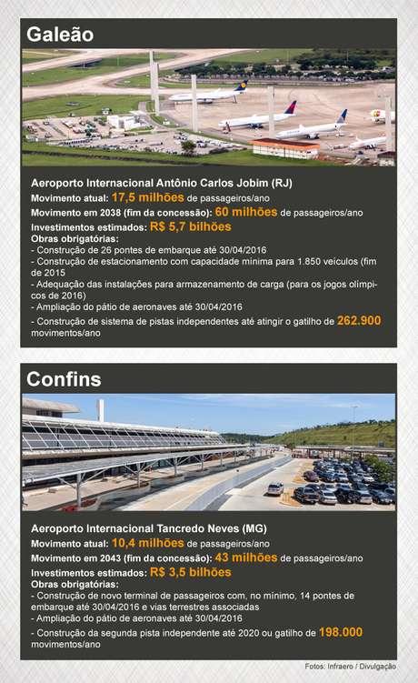 infografico_aeroportos_confins_galeao