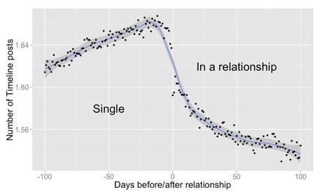 """Estudo realizado durante 100 dias mostra pico de mensagens do casal antes da mudança para """"relacionamento sério"""""""