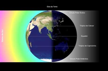 No momento do equinócio, a luz solar incide de igual maneira sobre o hemisfério norte e sobre o hemisfério sul