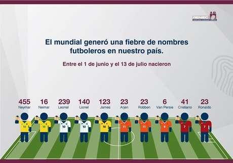 Neymar superou Lionel Messi e James Rodríguez como jogador mais homenageado em nomes de crianças no Peru durante a Copa do Mundo