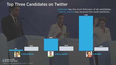 Candidata do PSB, Marina Silva lidera na rede social Twitter com 968 mil em menções, ela possui um terço dos seguidores da presidente e candidata à reeleição Dilma Roussef (PT)