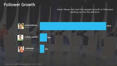 Aécio Neves (PSDB) foi candidato que mais cresceu em número de seguidores no microblog, 167%