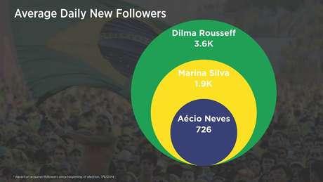 <p>Dilma possui vantagem em relação à quantidade de novas pessoas que aderem a sua conta por dia: 3,6 mil. Marina registra 1,9 mil novos seguidores diários, e Aécio, 726</p>
