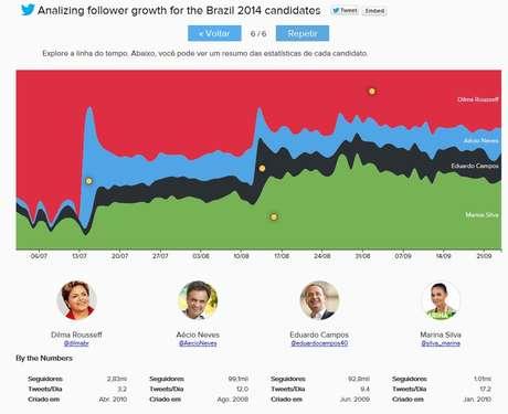 Ferramenta acompanha o crescimento dos candidatos desde o começo da cobertura presidencial