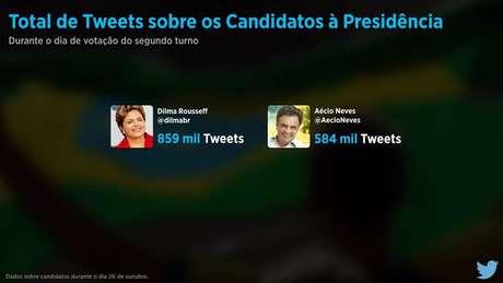 Presidente reeleita, Dilma Rousseff teve 859 mil tweets durante o dia de votação ante 584 mil de Aécio Neves