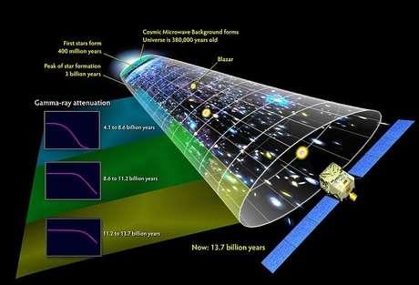 Dois físicos apresentaram um novo modelo radical, que sugere que a Big Bang não teria acontecido