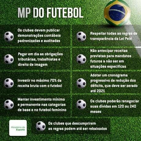Principais pontos da MP do Futebol: resistência dos clubes