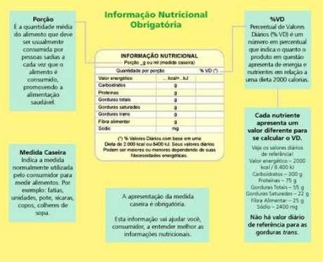 ANVISA é o órgão responsável pela regulação da rotulagem de alimentos industrializados
