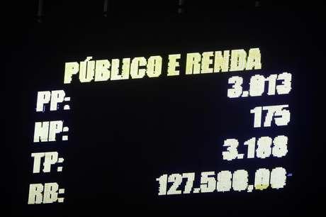 Quase ninguém viu a vitória do São Paulo no Pacaembu