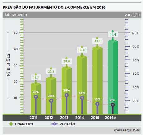 Previsão do faturamento do e-commerce em 2016