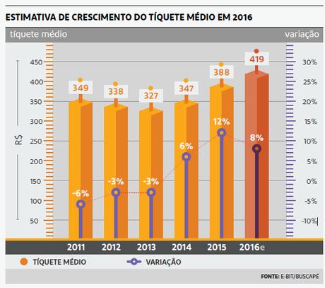 Estimativa do crescimento do ticket médio