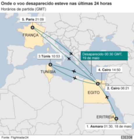 Gráfico mostra os trajetos do avião da EgyptAir nas 24 horas anteriores ao acidente