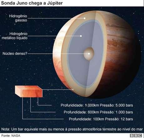 Sonda Juno chega a Júpter