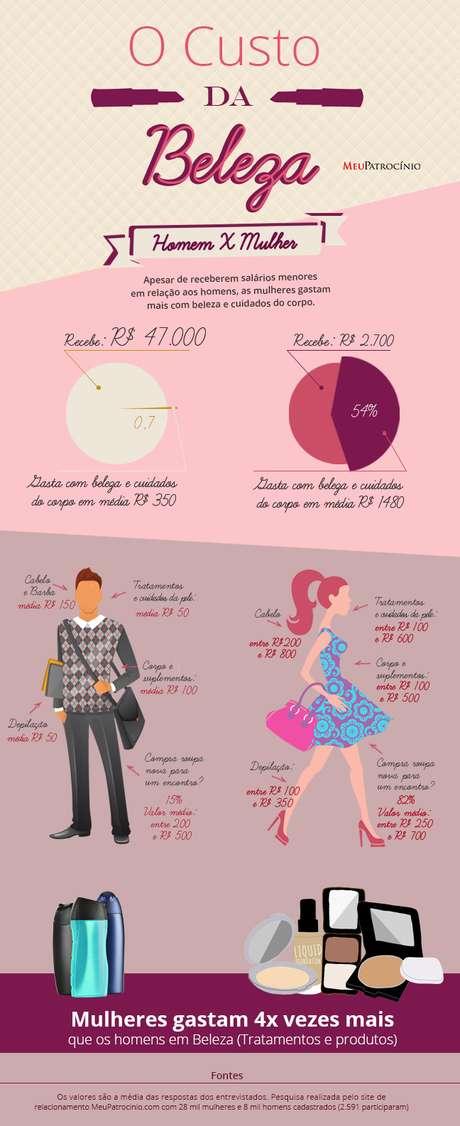 322efe6b4 Pesquisa mostra que gasto feminino com beleza passa de 54% do ...