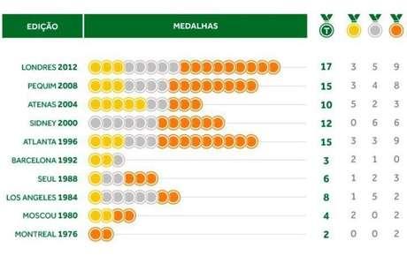 Quadro de medalhas do Brasil nas últimas dez Olimpiadas