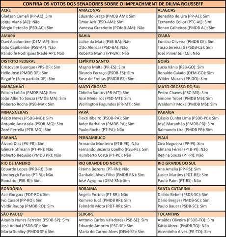Tabela mostra todos os votos dos senadores