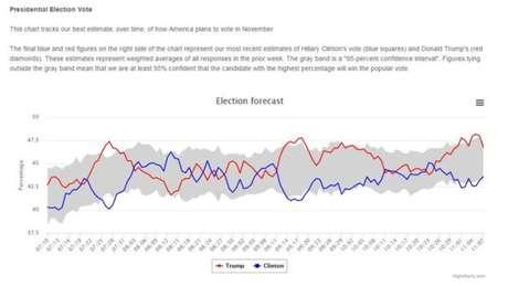 A pesquisa publicada pelo 'Los Angeles Times' e a USC na véspera da eleição