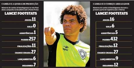 Números de Camilo despencaram nesta reta final de temporada pelo Botafogo (Foto: Montagem Lance)