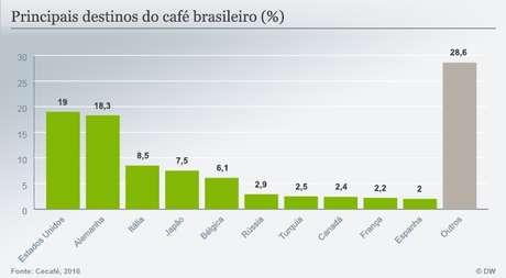 Resultado de imagem para principais destinos do café brasileiro