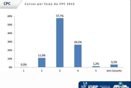 Tabela do CPC