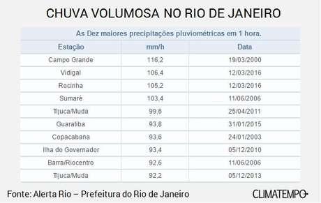 Rio sofre com pontos de alagamento e trânsito caótico após fortes chuvas