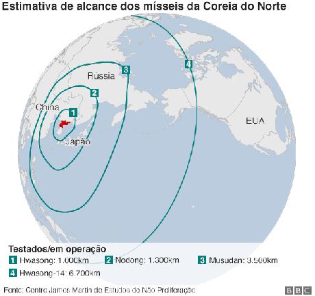 Estimativa de alcance de mísseis lançados pela Coreia do Norte
