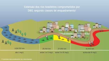 Brasil tem o equivalente a extensão dos 17 rios mais longos do mundo combinados impossibilitados para o uso por causa da poluição