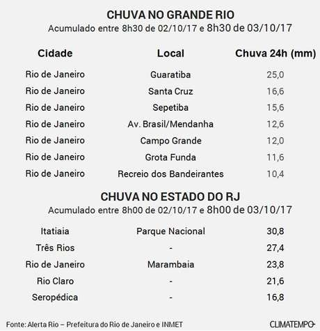 Frente fria chega ao Rio nesta semana depois de temperaturas elevadas