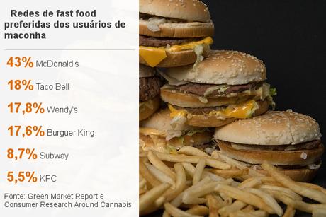 Redes de fast food favoritas dos usuários de maconha