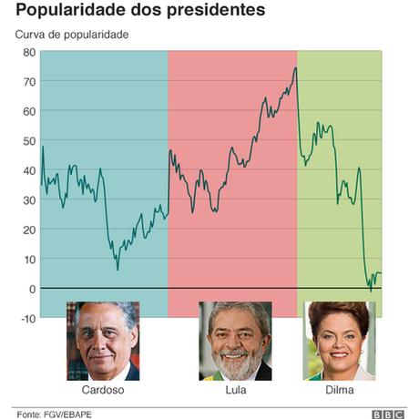 """Pesquisa diz que popularidade dos presidentes da América do Sul é determinada por dois fatores externos: preço das commodities e juros dos EUA. Lula foi presidente brasileiro com mais """"sorte""""."""
