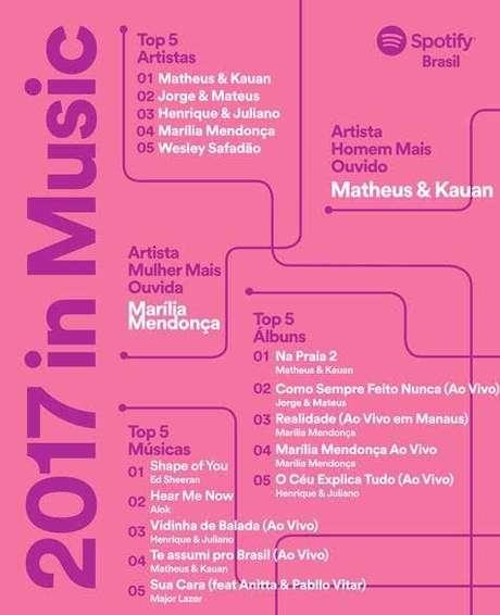 Marília Mendonça e Matheus & Kauan foram os artistas mais ouvidos do Brasil em 2017