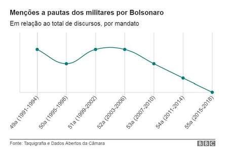 discursos sobre militares de Bolsonaro