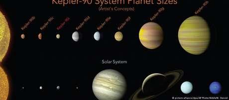 Imagem compara tamanhos dos planetas do Sistema Solar e do Kepler-90